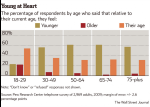 The Wall Street Journal Dispels the Aging Myth: Reframing What It Means to Age